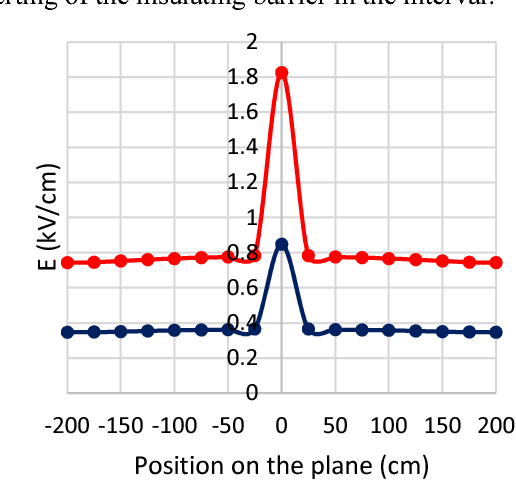 Numerical simulation of the barrier effect on the electric