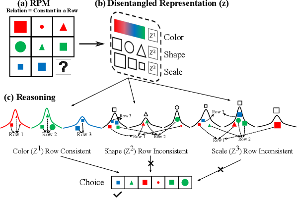 Figure 1 for DAReN: A Collaborative Approach Towards Reasoning And Disentangling
