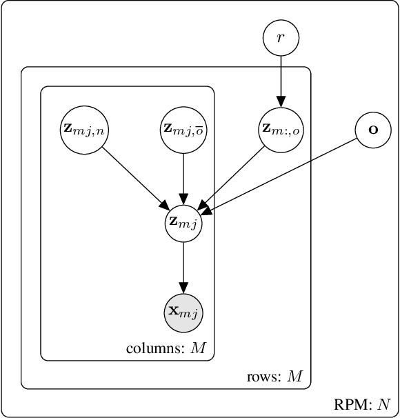 Figure 3 for DAReN: A Collaborative Approach Towards Reasoning And Disentangling