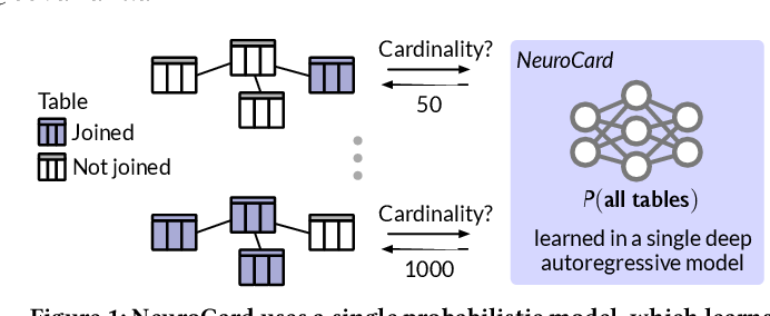 Figure 1 for NeuroCard: One Cardinality Estimator for All Tables