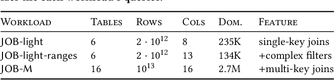 Figure 2 for NeuroCard: One Cardinality Estimator for All Tables