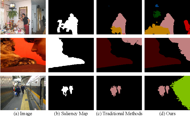 Figure 1 for Non-Salient Region Object Mining for Weakly Supervised Semantic Segmentation