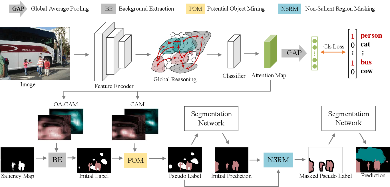 Figure 3 for Non-Salient Region Object Mining for Weakly Supervised Semantic Segmentation