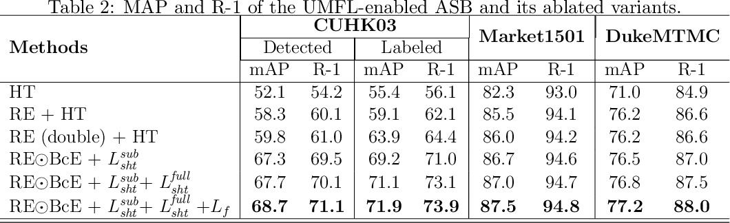 Figure 4 for Unified Multifaceted Feature Learning for Person Re-Identification