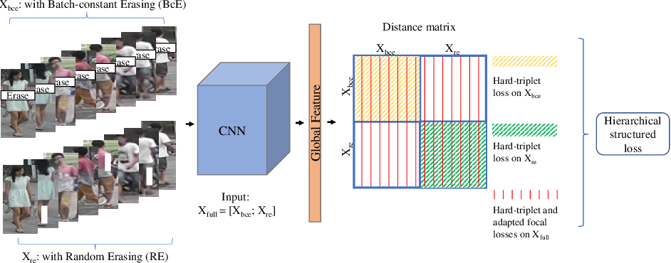 Figure 3 for Unified Multifaceted Feature Learning for Person Re-Identification