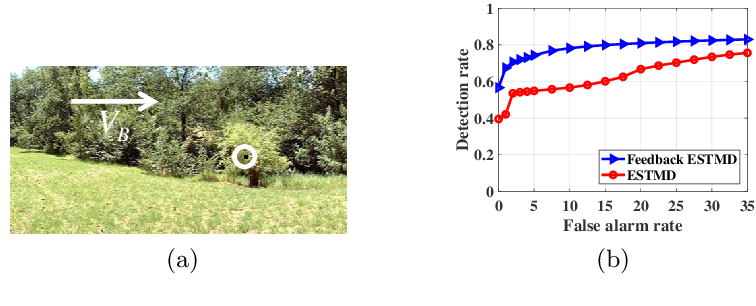 Figure 4 for A Feedback Neural Network for Small Target Motion Detection in Cluttered Backgrounds