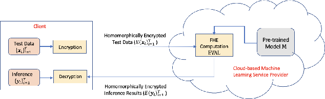 Figure 1 for Efficient Encrypted Inference on Ensembles of Decision Trees