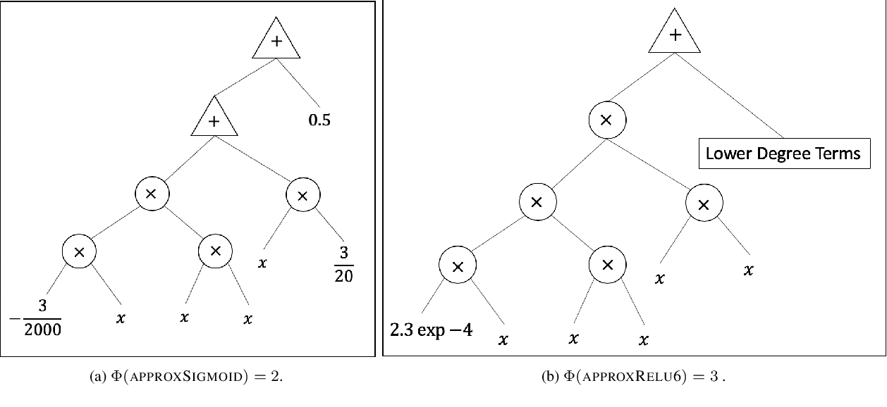 Figure 3 for Efficient Encrypted Inference on Ensembles of Decision Trees