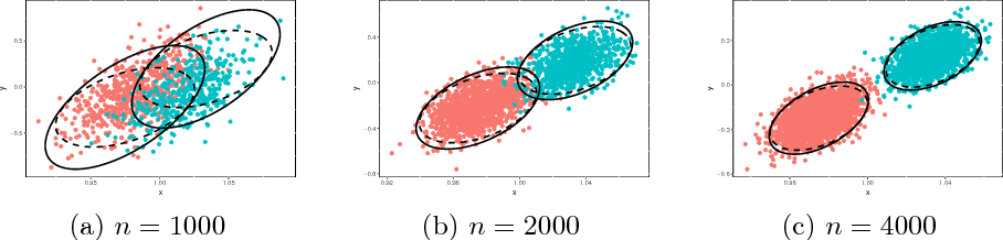 Figure 1 for Limit theorems for eigenvectors of the normalized Laplacian for random graphs
