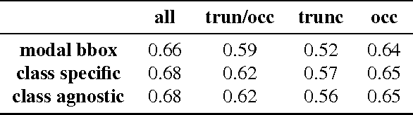 Figure 2 for Amodal Completion and Size Constancy in Natural Scenes