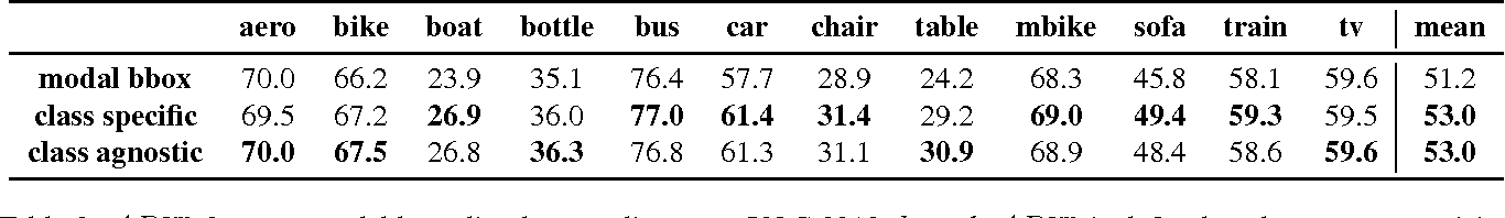 Figure 4 for Amodal Completion and Size Constancy in Natural Scenes
