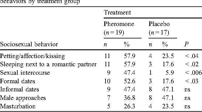 Sociosexual behavior