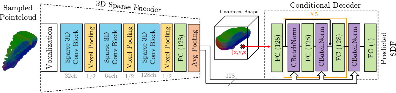Figure 4 for DOPS: Learning to Detect 3D Objects and Predict their 3D Shapes
