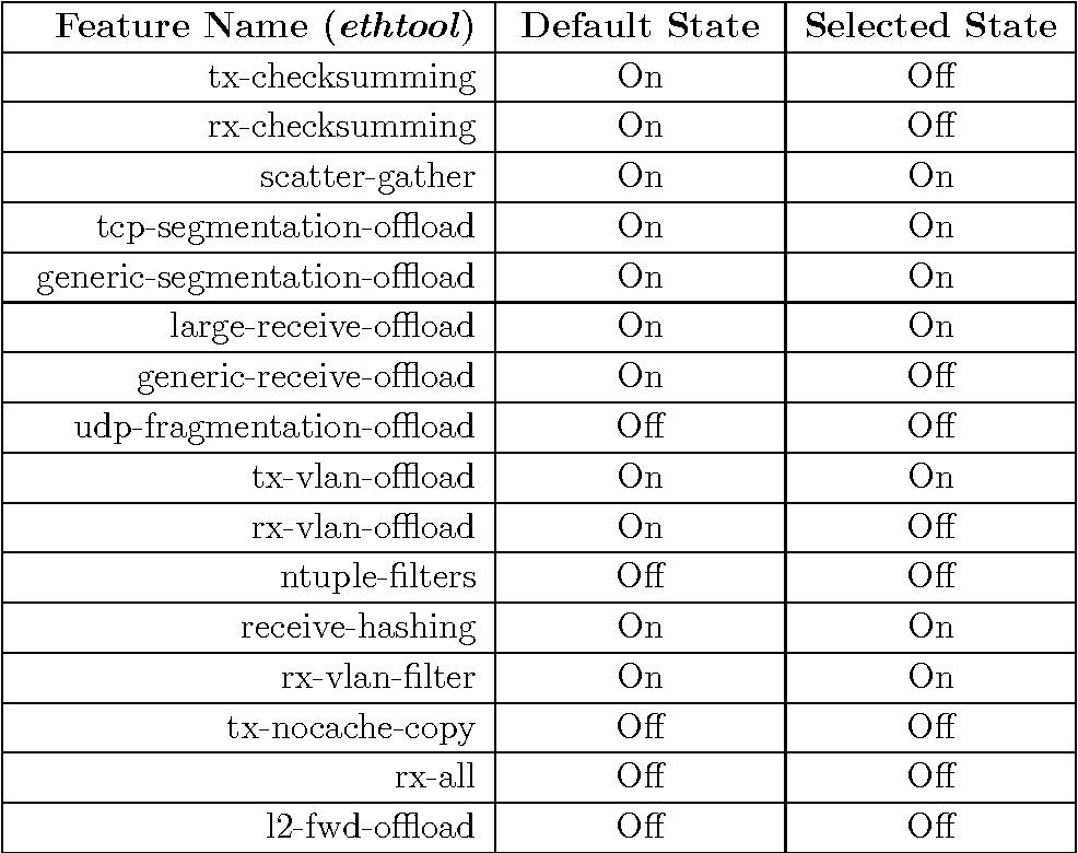 PDF] Realizing High Performance NFV Service Chains - Semantic Scholar