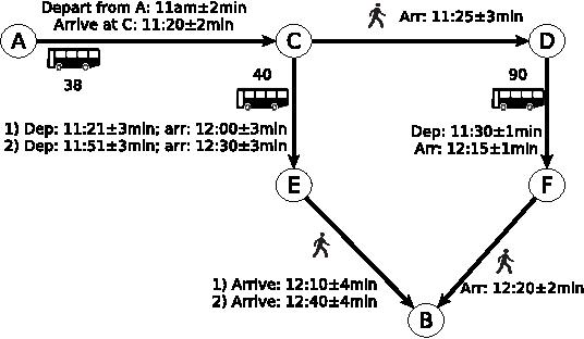 PDF] Contingent versus Deterministic Plans in Multi-Modal Journey
