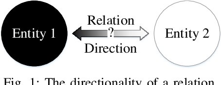 Figure 1 for Do Models Learn the Directionality of Relations? A New Evaluation Task: Relation Direction Recognition