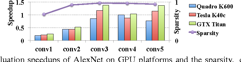Figure 1 for Learning Structured Sparsity in Deep Neural Networks