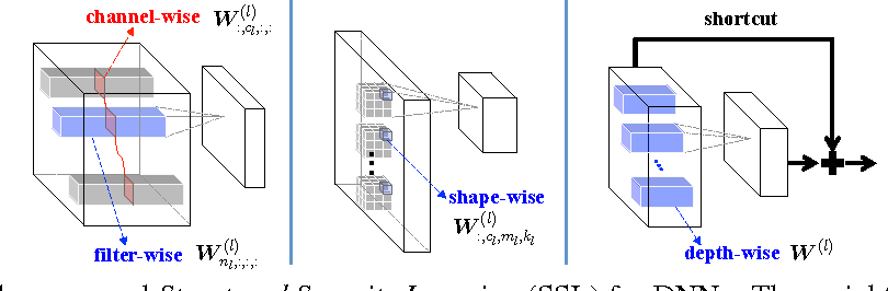 Figure 2 for Learning Structured Sparsity in Deep Neural Networks