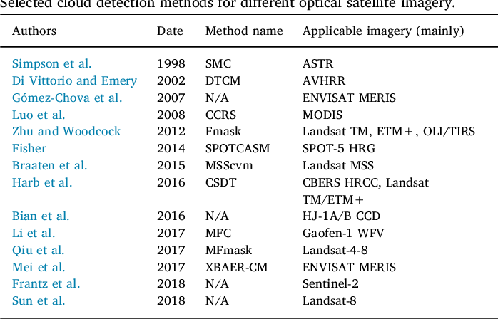 Figure 1 for Deep learning based cloud detection for remote sensing images by the fusion of multi-scale convolutional features