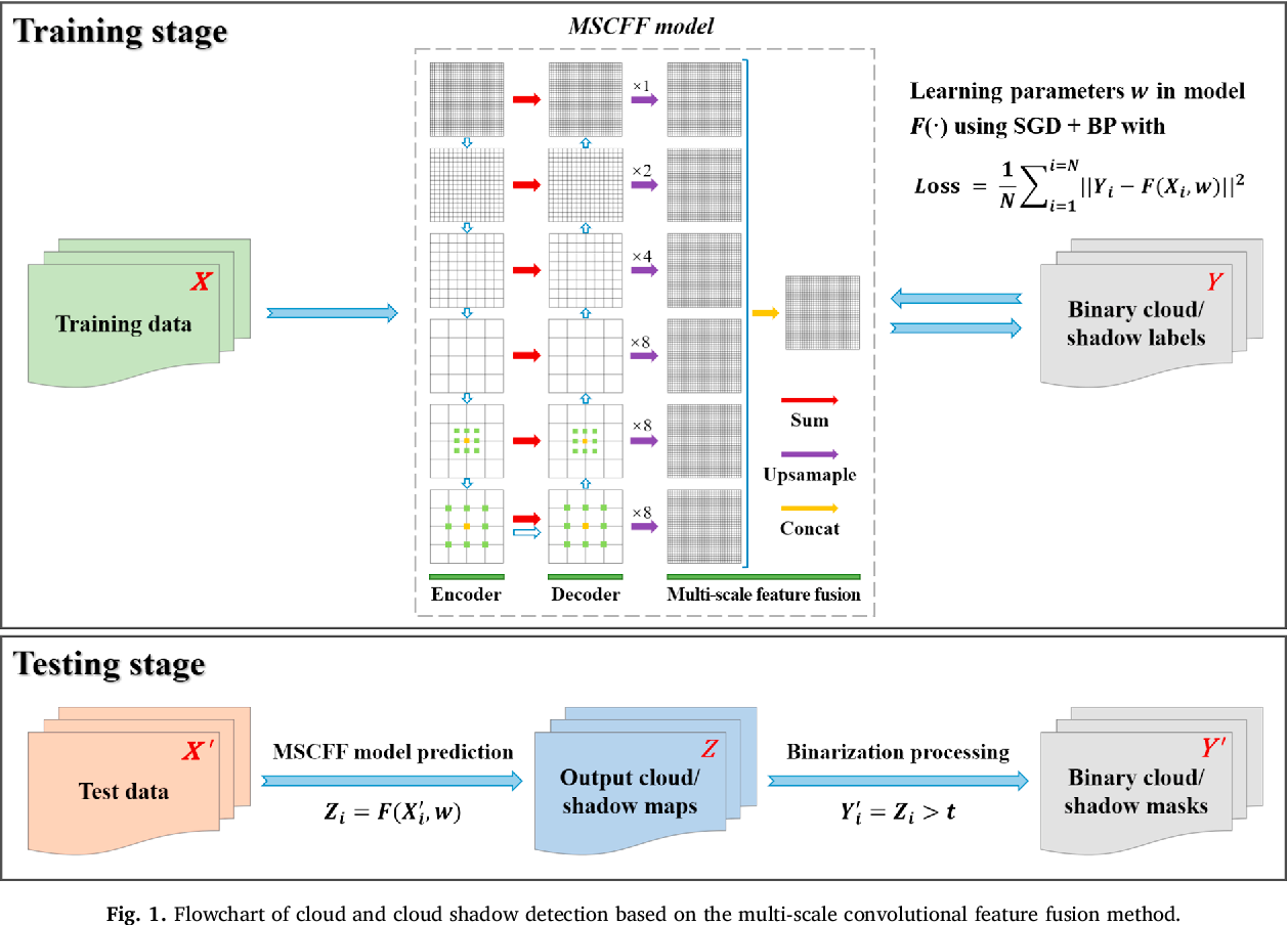 Figure 2 for Deep learning based cloud detection for remote sensing images by the fusion of multi-scale convolutional features