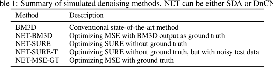 Figure 1 for Training deep learning based denoisers without ground truth data