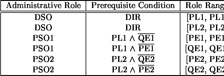 Table 1 from An Oracle Implementation of the PRA97 Model for