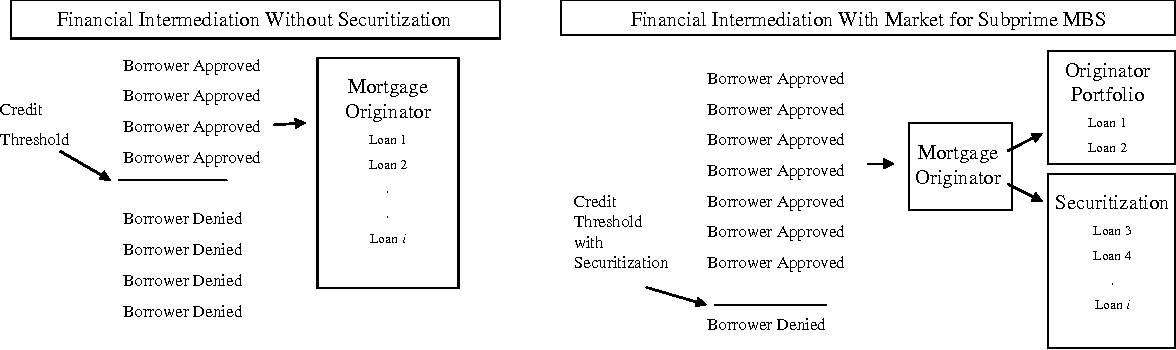 Figure 3 from The role of the securitization process in the