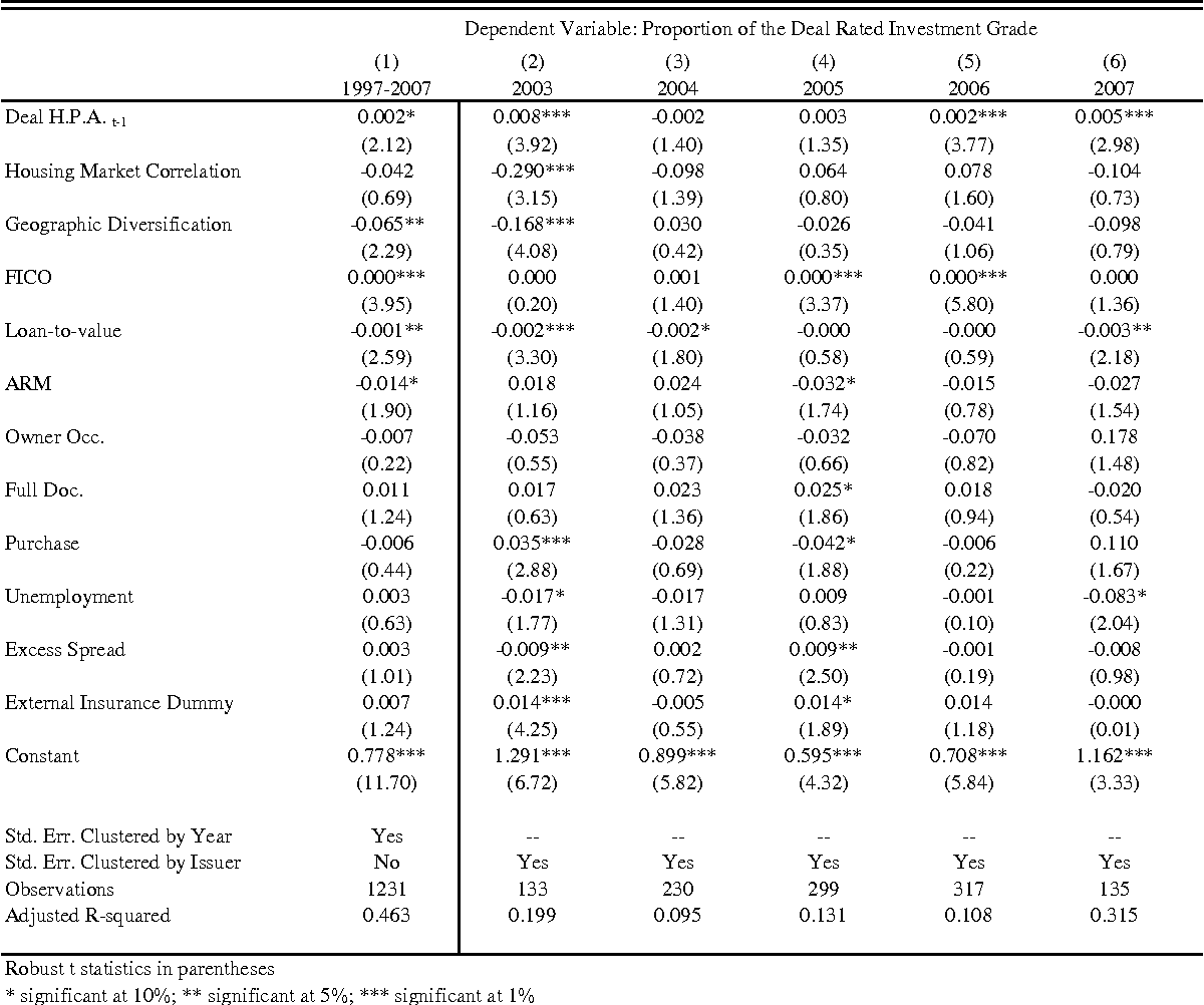 Table 6 from The role of the securitization process in the
