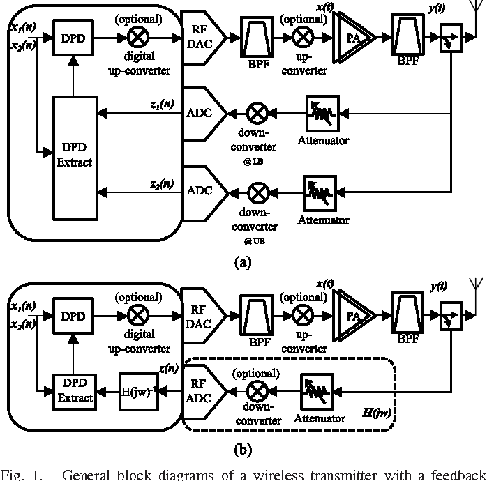 Figure 1 From Rf Subsampling Feedback Loop Technique For Concurrent