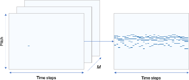 Figure 1 for Generating Music with a Self-Correcting Non-Chronological Autoregressive Model