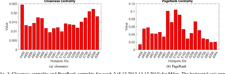 PDF] Node Centrality Metrics for Hotspots Analysis in Telecom Big