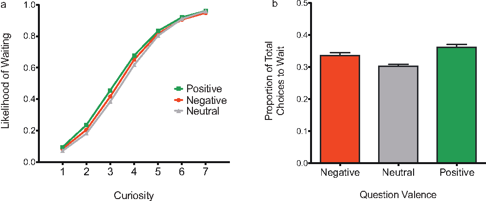 Is Curiosity As Good At Predicting >> Figure 4 From Curiosity And Reward Valence Predicts Choice And