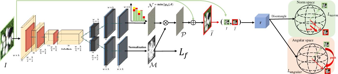 Figure 2 for Discriminator-Free Generative Adversarial Attack