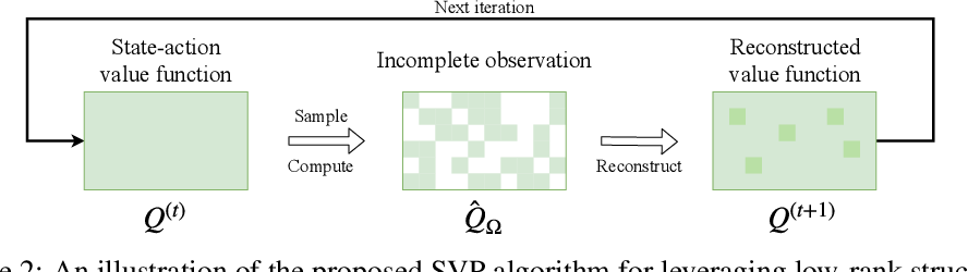 Figure 2 for Harnessing Structures for Value-Based Planning and Reinforcement Learning