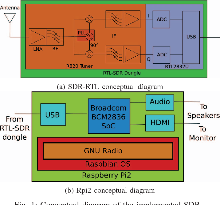 Figure 1 from Low cost SDR spectrum analyzer and analog radio