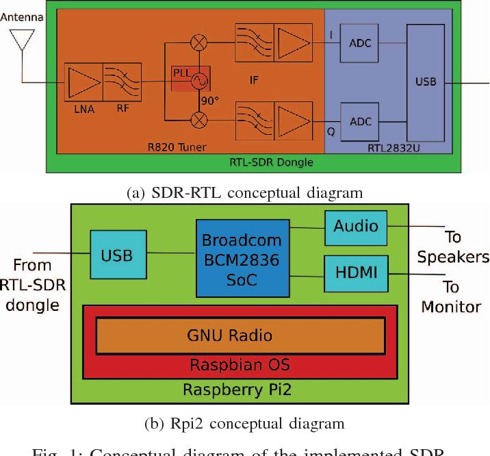 Low cost SDR spectrum analyzer and analog radio receiver using GNU