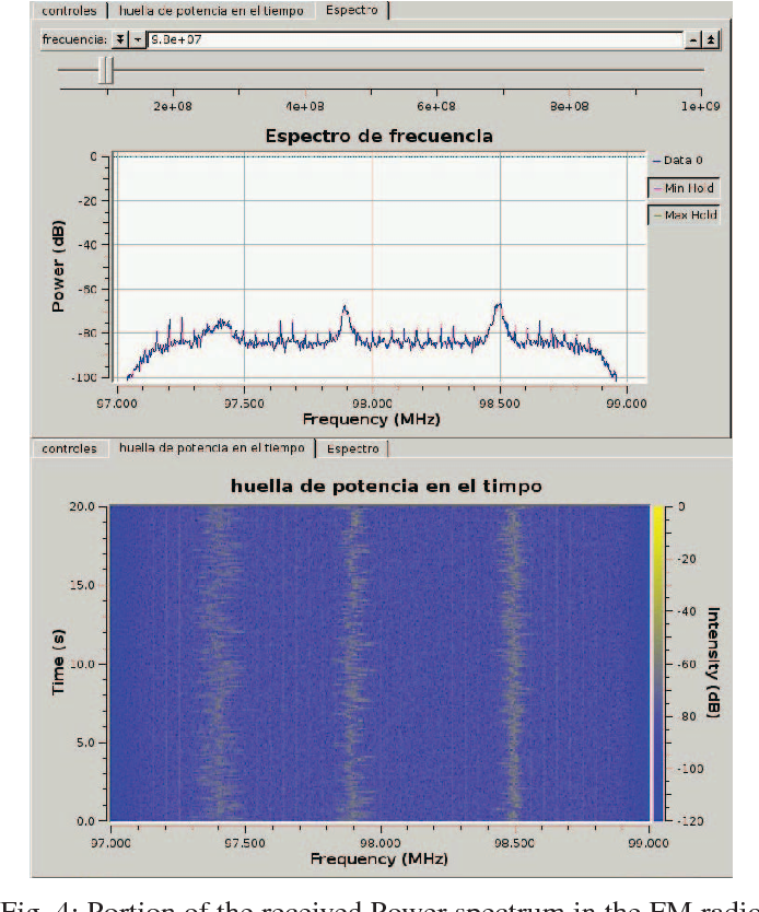 Figure 4 from Low cost SDR spectrum analyzer and analog radio