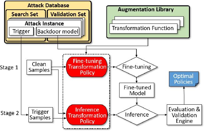 Figure 1 for DeepSweep: An Evaluation Framework for Mitigating DNN Backdoor Attacks using Data Augmentation