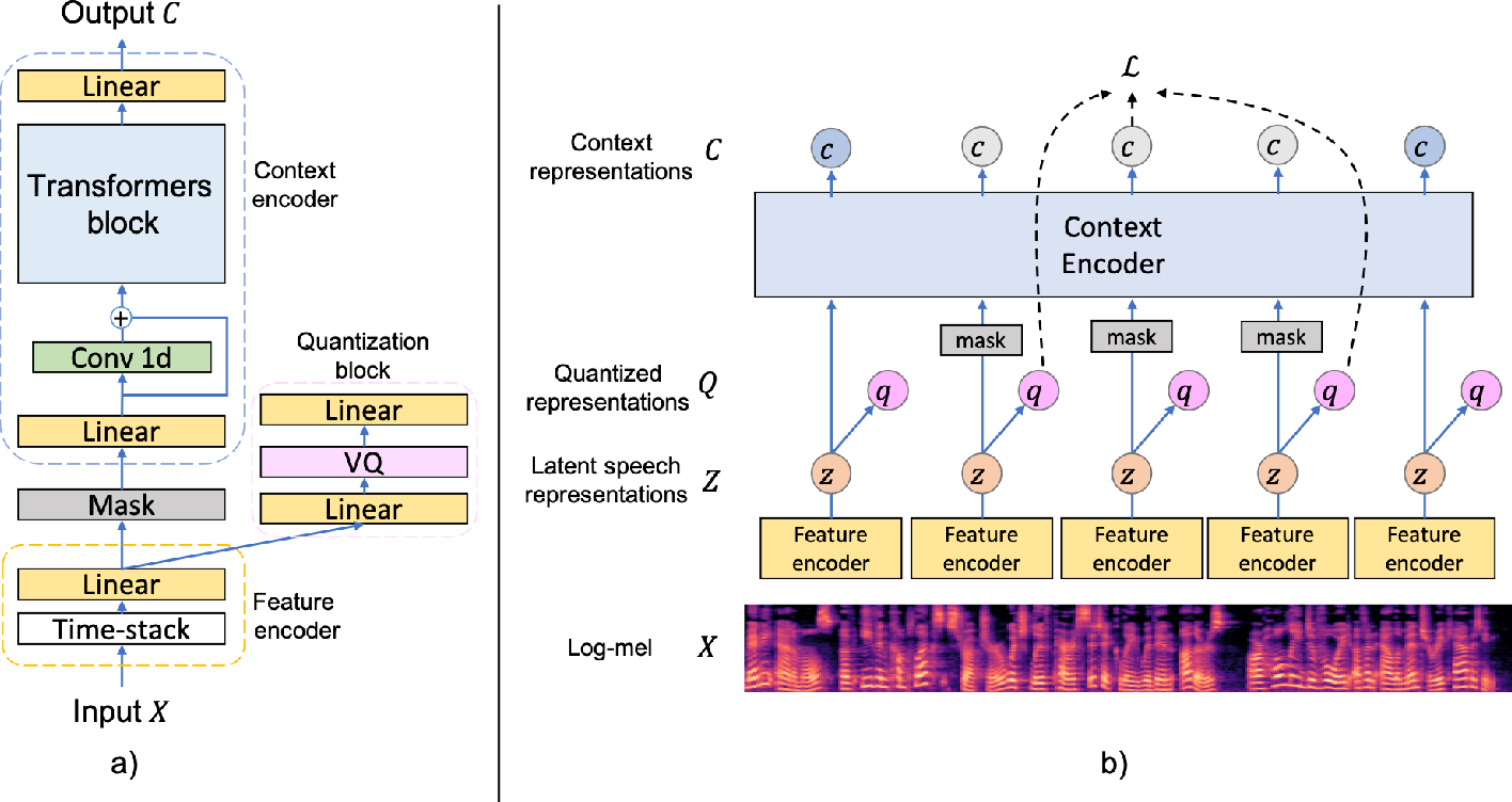 Figure 1 for Improved Language Identification Through Cross-Lingual Self-Supervised Learning