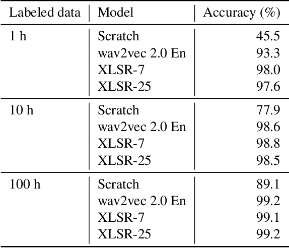 Figure 2 for Improved Language Identification Through Cross-Lingual Self-Supervised Learning