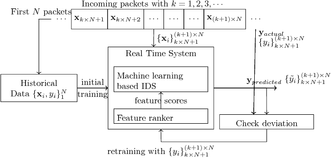 Figure 1 for Online Feature Ranking for Intrusion Detection Systems