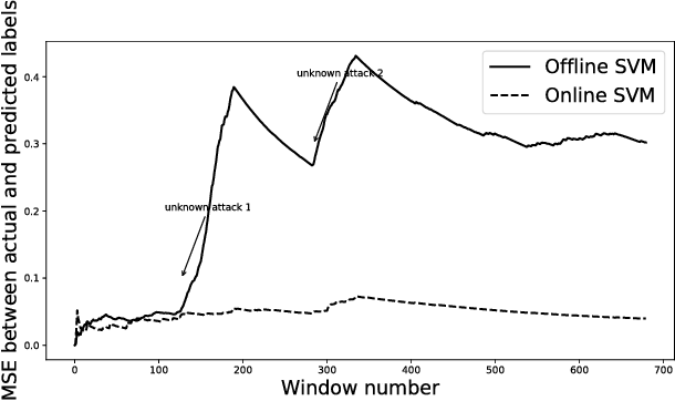 Figure 3 for Online Feature Ranking for Intrusion Detection Systems