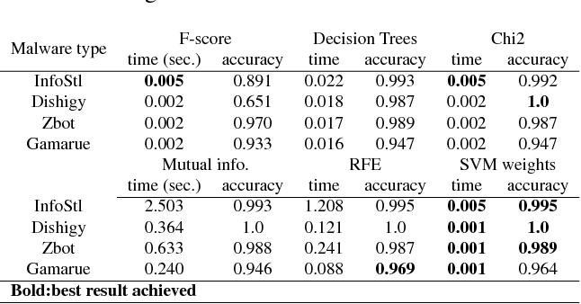 Figure 4 for Online Feature Ranking for Intrusion Detection Systems