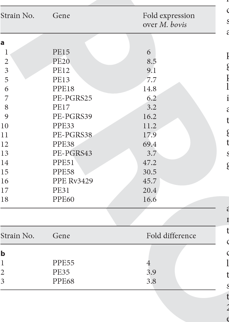 Table 5 from Transcriptional regulation of Mycobacterium