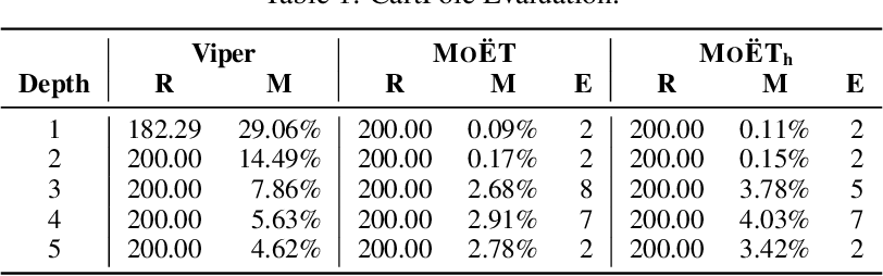 Figure 1 for MoËT: Interpretable and Verifiable Reinforcement Learning via Mixture of Expert Trees