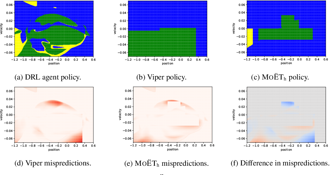 Figure 2 for MoËT: Interpretable and Verifiable Reinforcement Learning via Mixture of Expert Trees
