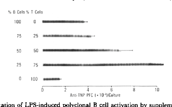 polyclonal activation of t cells