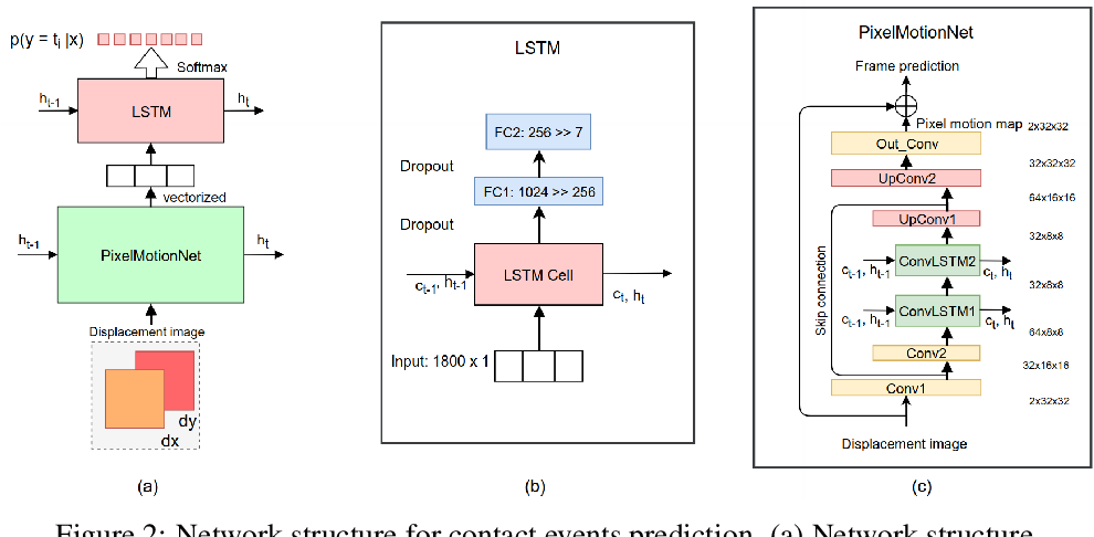 Figure 3 for Towards Learning to Detect and Predict Contact Events on Vision-based Tactile Sensors