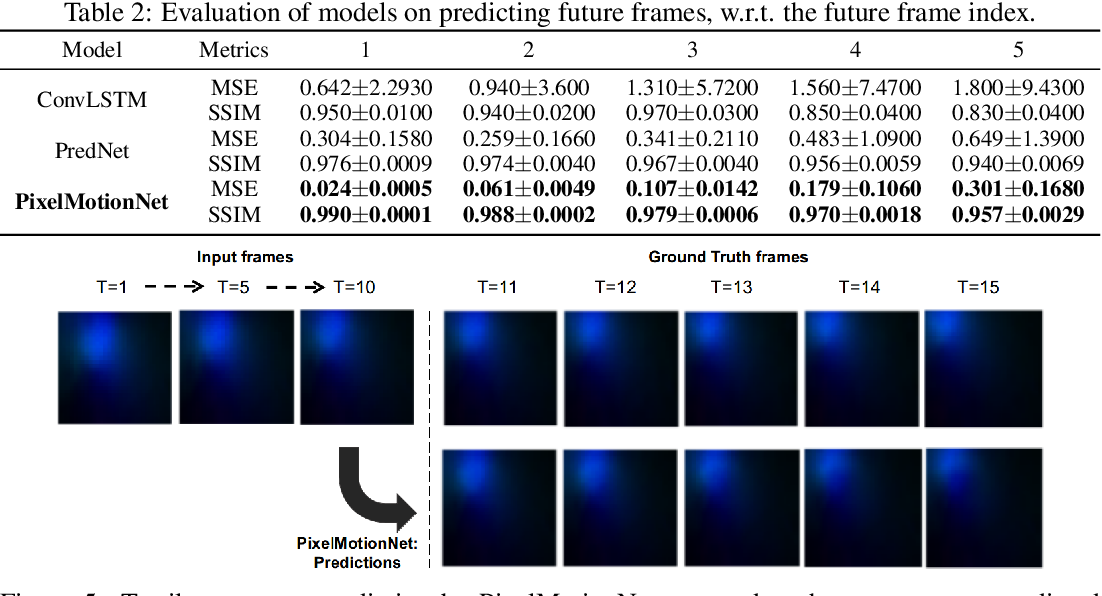Figure 4 for Towards Learning to Detect and Predict Contact Events on Vision-based Tactile Sensors
