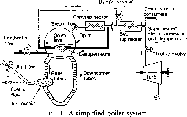 Installation and operation of a multivariable ship boiler control ...